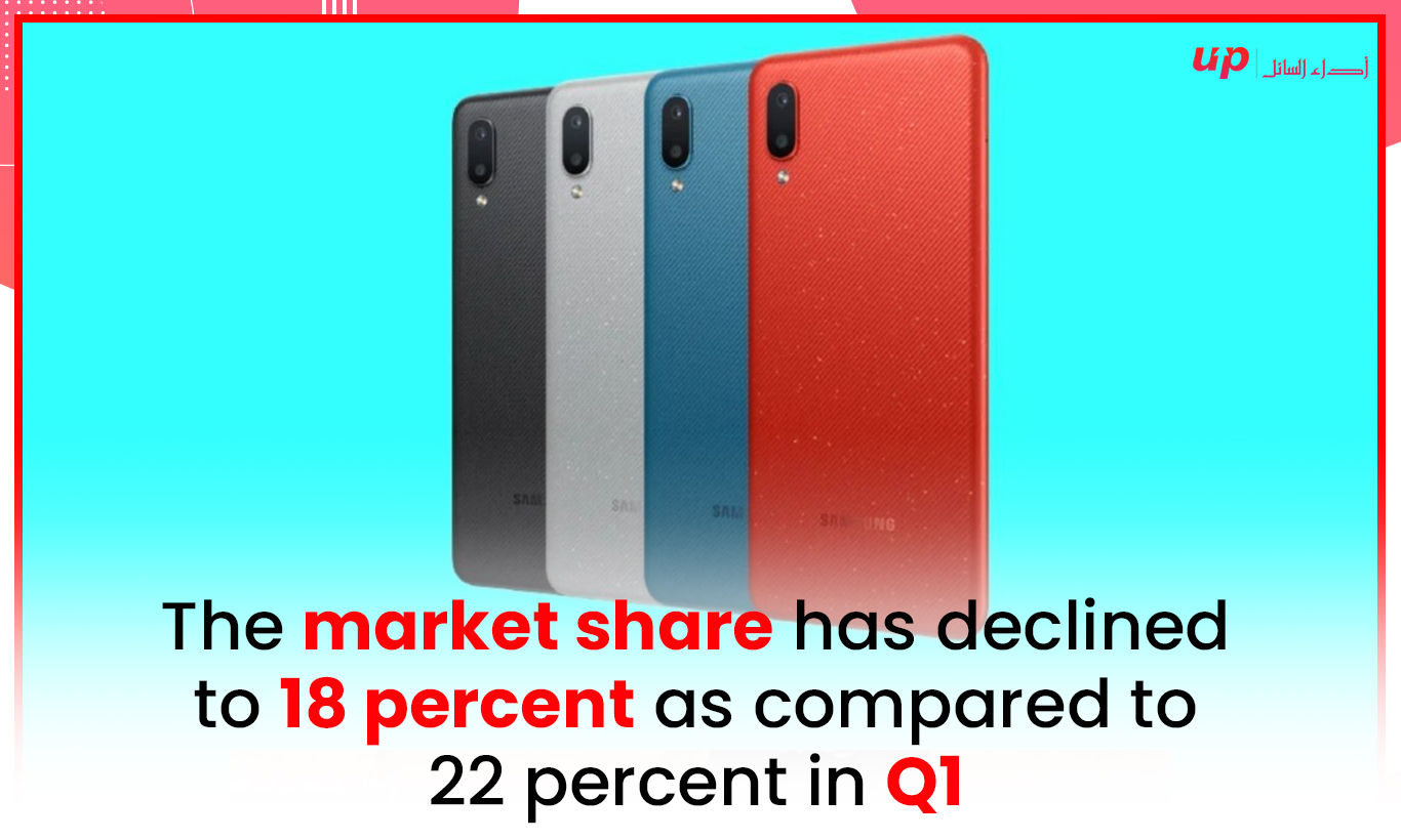 The market share has declined to 18 percent as compared to 22 percent in Q1
