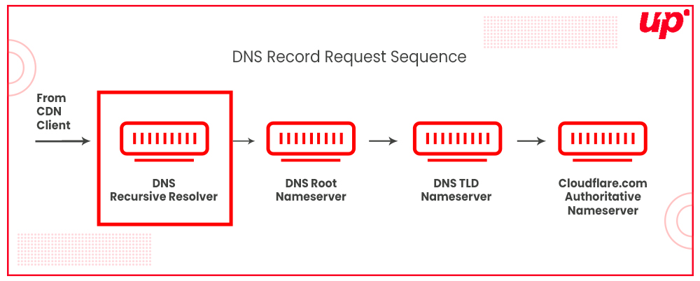 DNS Record Request Sequence